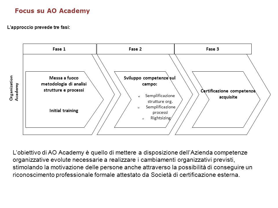 L'approccio prevede tre fasi: Fase 1Fase 2 Messa a fuoco metodologia di analisi strutture e processi Initial training Sviluppo competenze sul campo: a) Semplificazione strutture org.