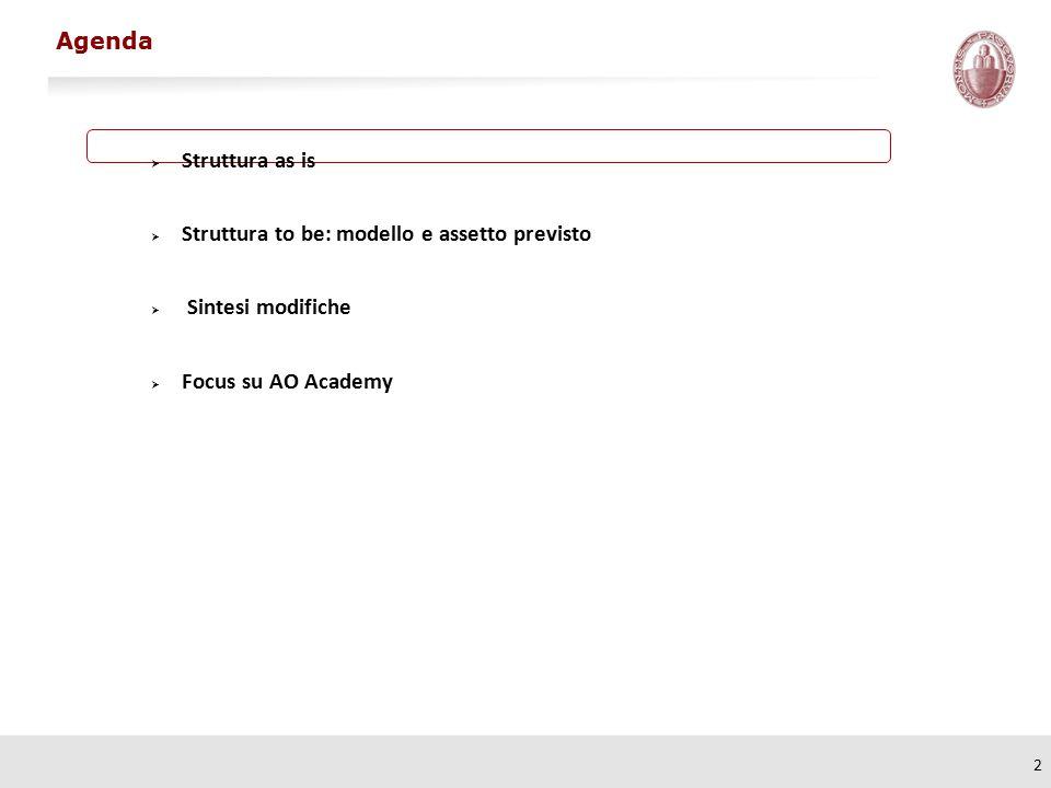 2  Struttura as is  Struttura to be: modello e assetto previsto  Sintesi modifiche  Focus su AO Academy Agenda