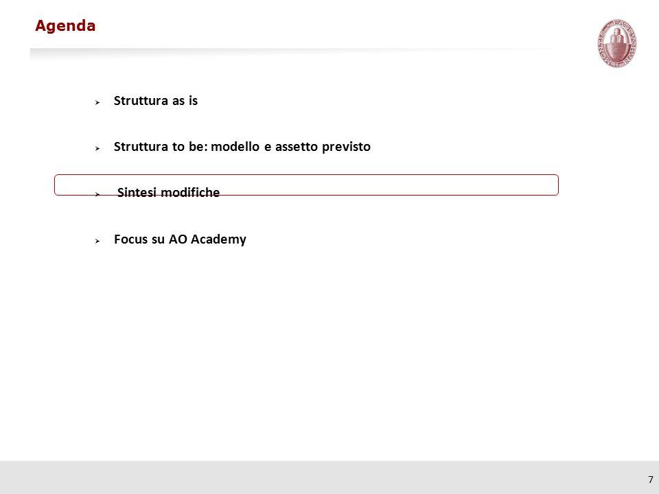 7  Struttura as is  Struttura to be: modello e assetto previsto  Sintesi modifiche  Focus su AO Academy Agenda