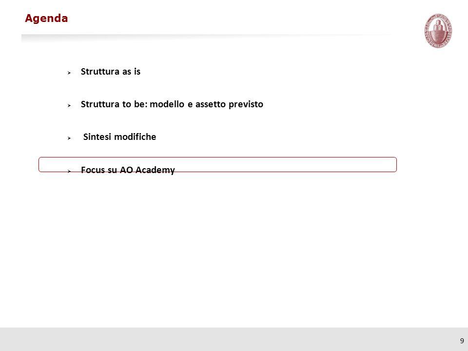 9  Struttura as is  Struttura to be: modello e assetto previsto  Sintesi modifiche  Focus su AO Academy Agenda