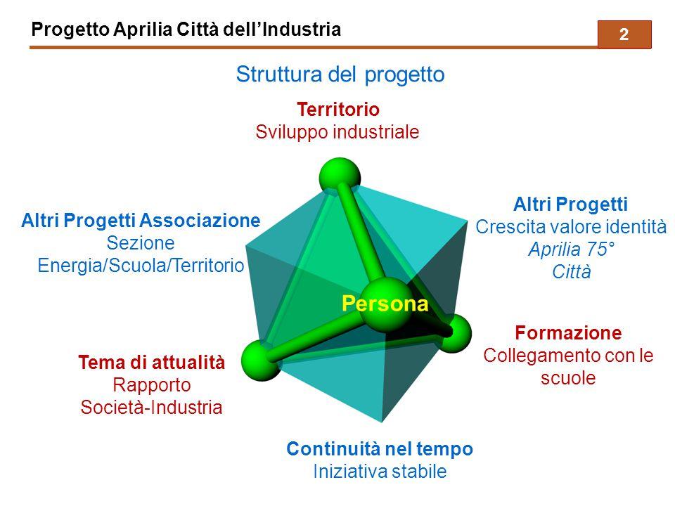 Progetto Aprilia Città dell'Industria APRILIA CITTA DELL'INDUSTRIA ELEMENTI FONDANTI DELLA COMUNITA' Denominazione 3