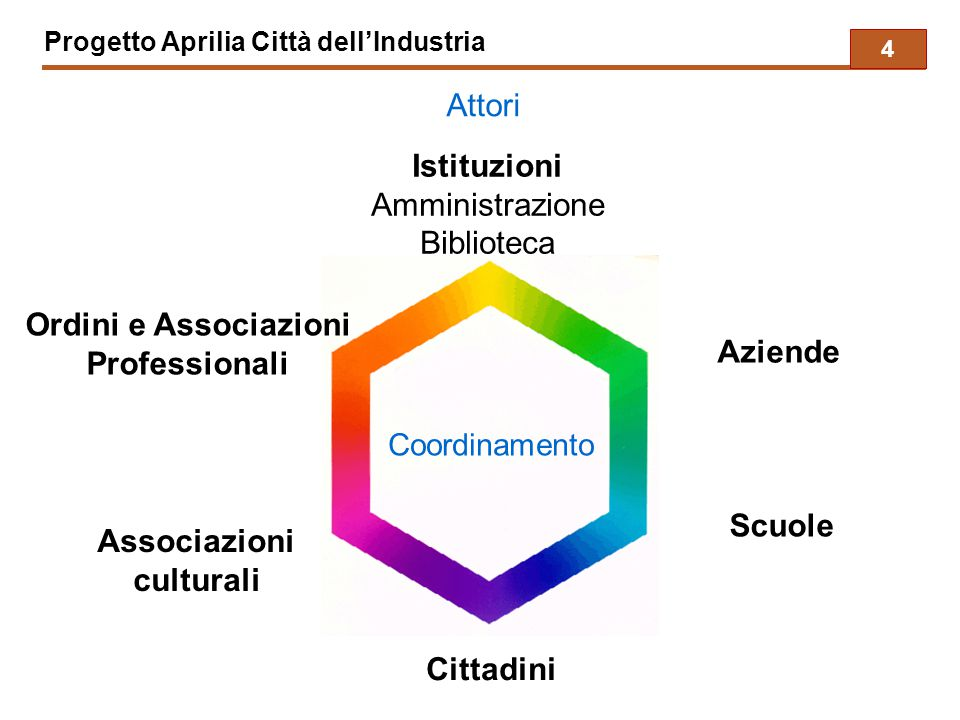 Progetto Aprilia Città dell'Industria Istituzioni Amministrazione Biblioteca Ordini e Associazioni Professionali Scuole Associazioni culturali Cittadi