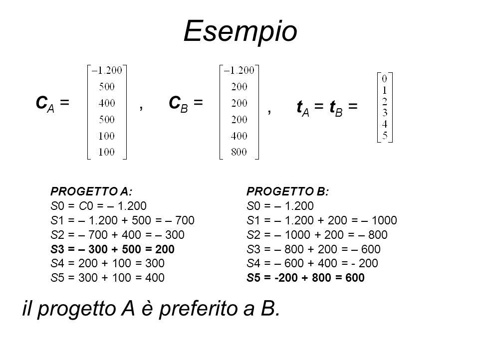 Esempio il progetto A è preferito a B. C A =, C B =, t A = t B = PROGETTO A: S0 = C0 = – 1.200 S1 = – 1.200 + 500 = – 700 S2 = – 700 + 400 = – 300 S3