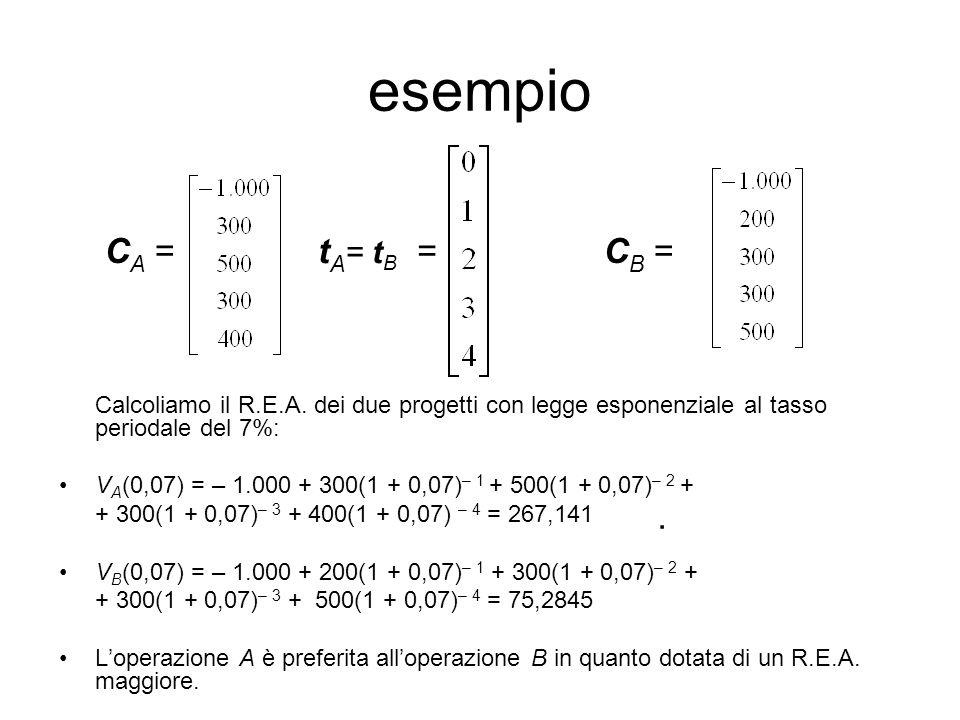 esempio Calcoliamo il R.E.A. dei due progetti con legge esponenziale al tasso periodale del 7%: V A (0,07) = – 1.000 + 300(1 + 0,07) – 1 + 500(1 + 0,0