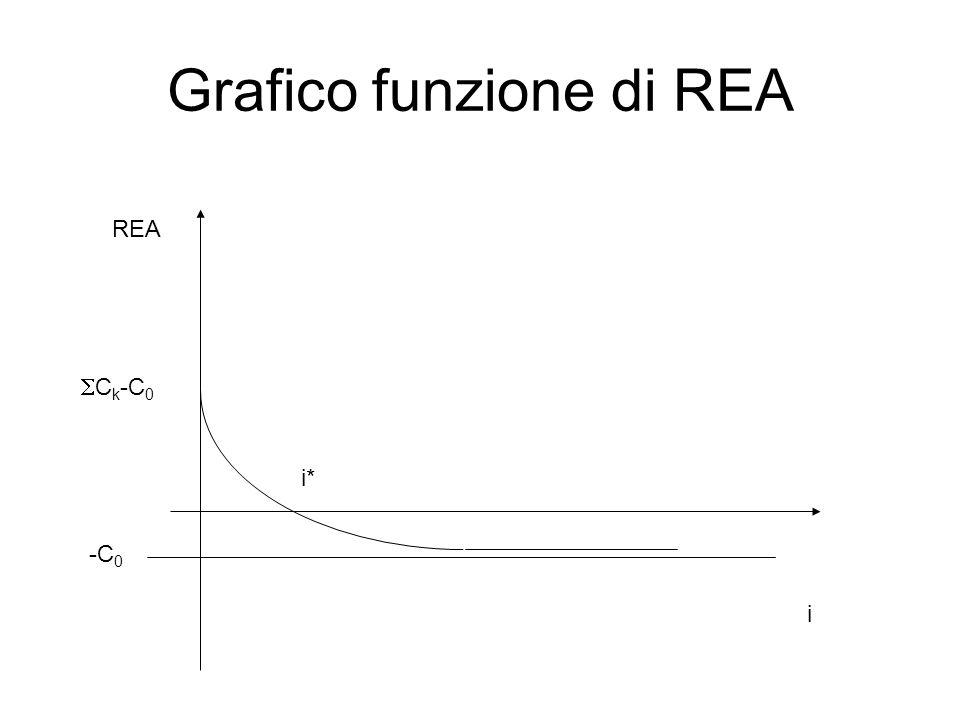 Grafico funzione di REA i REA  C k -C 0 -C 0 i*