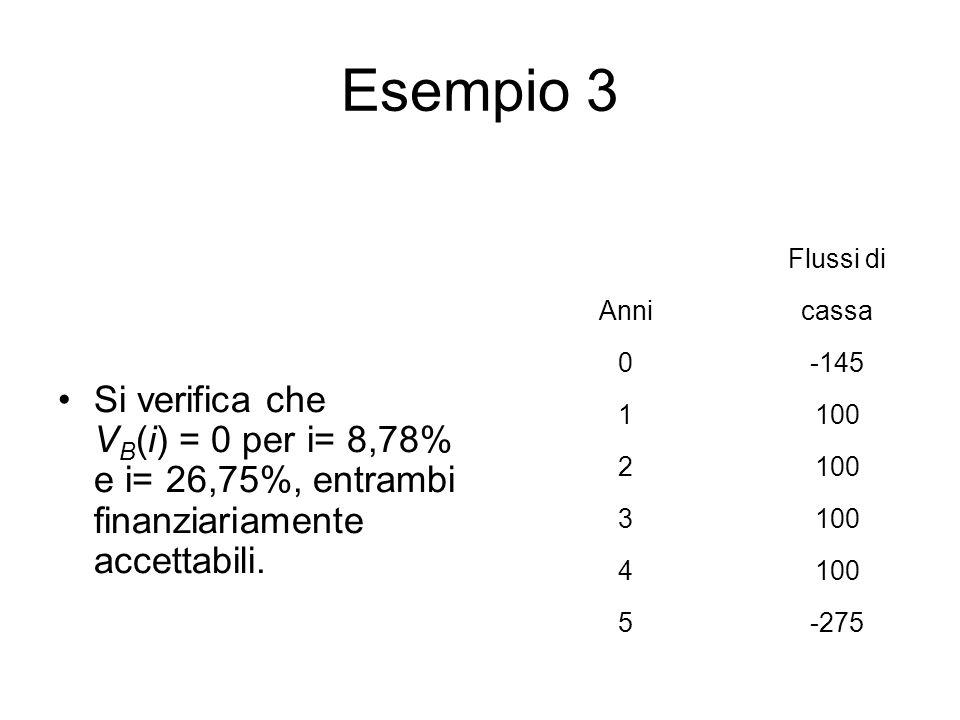 Esempio 3 Si verifica che V B (i) = 0 per i= 8,78% e i= 26,75%, entrambi finanziariamente accettabili. Flussi di Annicassa 0-145 1100 2 3 4 5-275