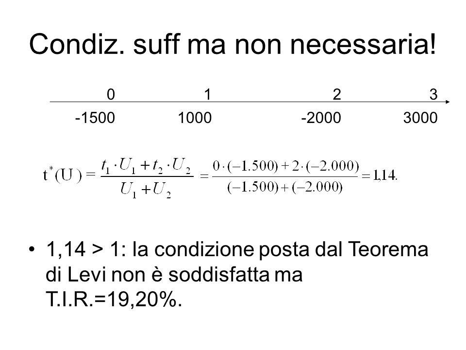 Condiz. suff ma non necessaria! 1,14 > 1: la condizione posta dal Teorema di Levi non è soddisfatta ma T.I.R.=19,20%. 0123 -15001000-20003000