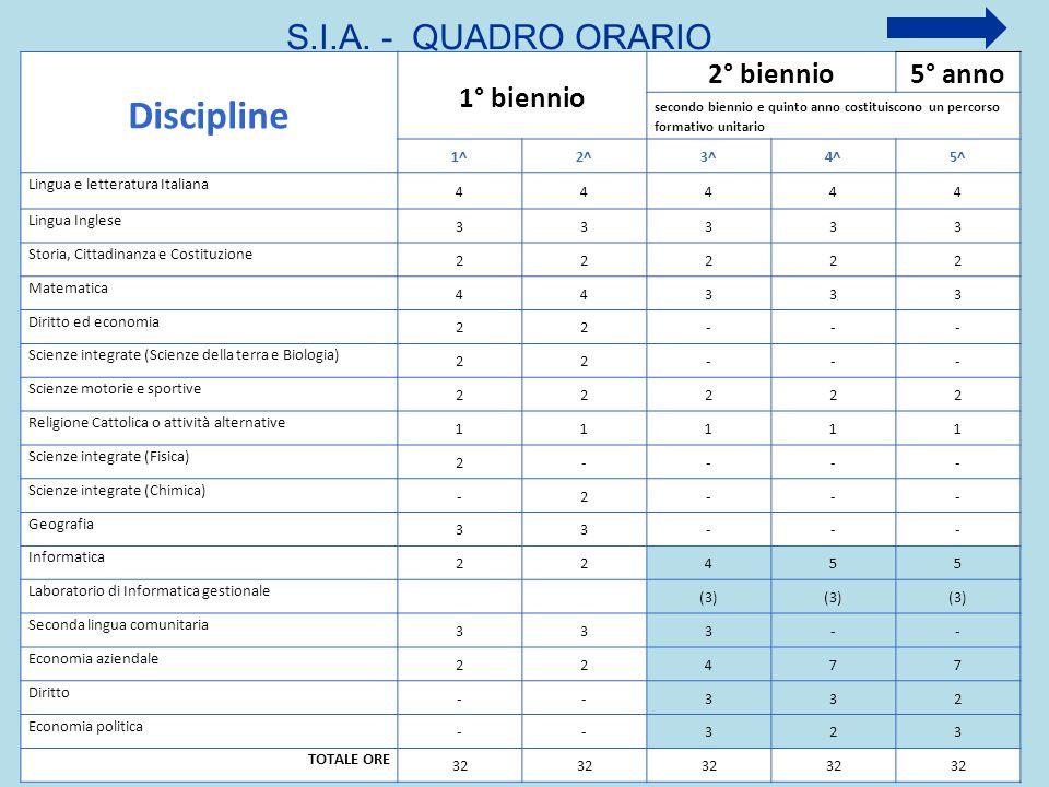 S.I.A. - QUADRO ORARIO Discipline 1° biennio 2° biennio5° anno secondo biennio e quinto anno costituiscono un percorso formativo unitario 1^2^3^4^5^ L