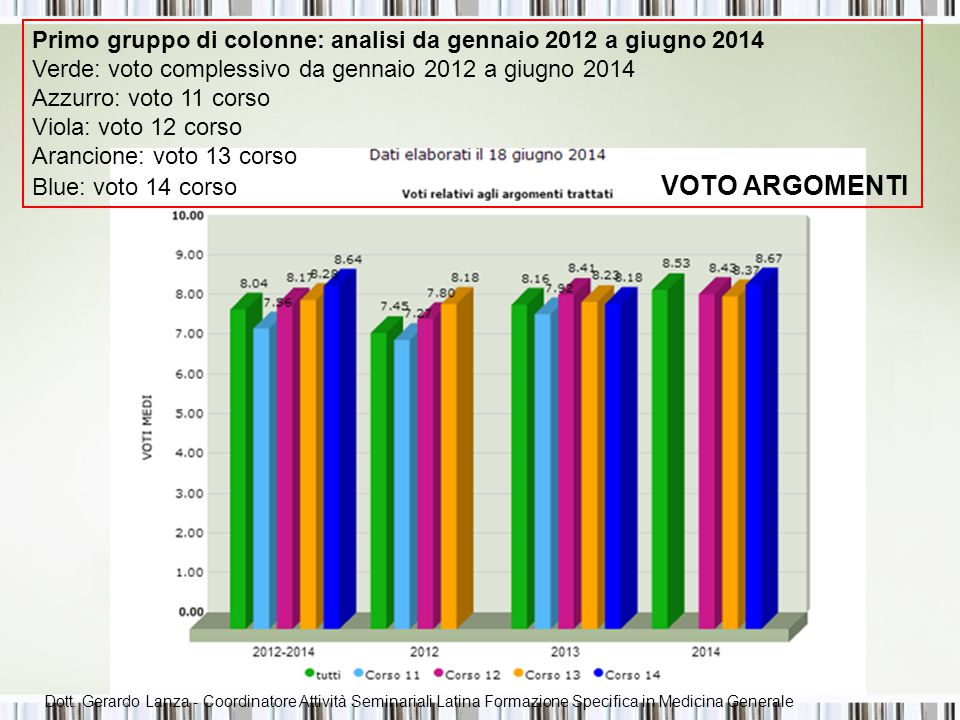 Primo gruppo di colonne: analisi da gennaio 2012 a giugno 2014 Verde: voto complessivo da gennaio 2012 a giugno 2014 Azzurro: voto 11 corso Viola: voto 12 corso Arancione: voto 13 corso Blue: voto 14 corso VOTO DOCENTI Dott.