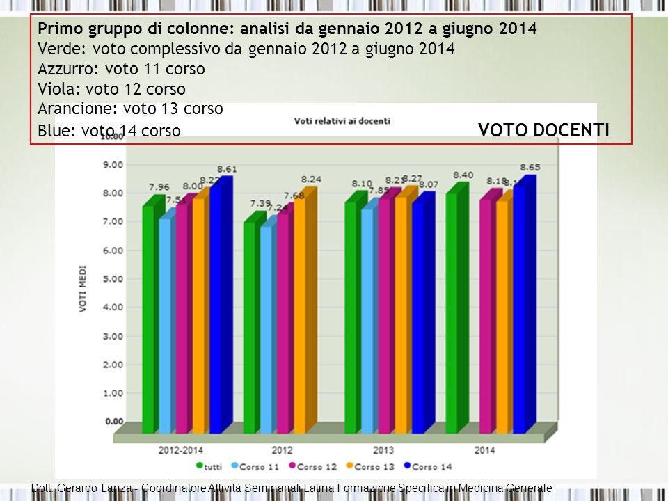 Primo gruppo di colonne: analisi da gennaio 2012 a giugno 2014 Verde: voto complessivo da gennaio 2012 a giugno 2014 Azzurro: voto 11 corso Viola: vot