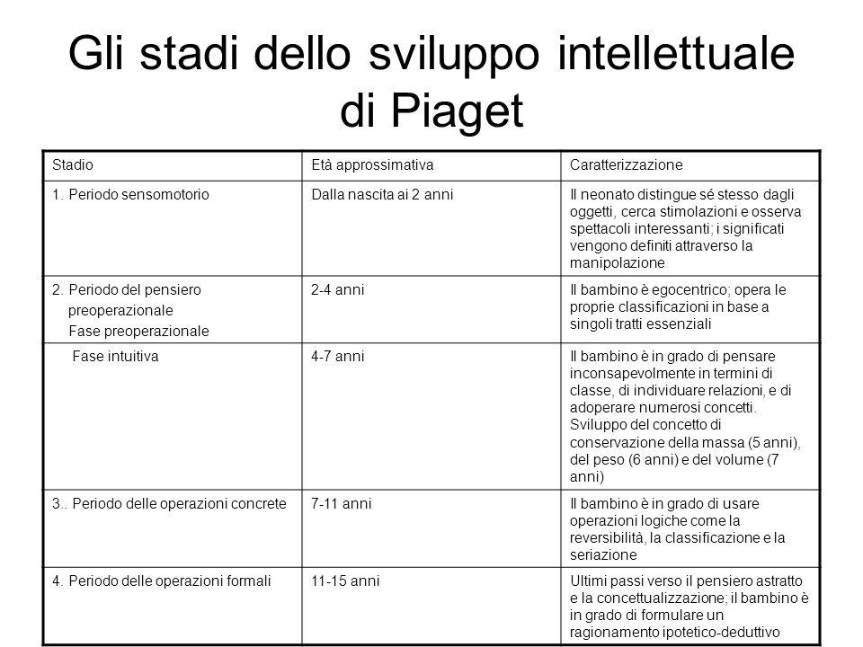 Gli stadi dello sviluppo intellettuale di Piaget StadioEtà approssimativaCaratterizzazione 1. Periodo sensomotorioDalla nascita ai 2 anniIl neonato di