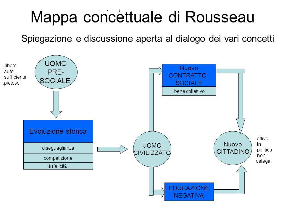Mappa concettuale di Rousseau u UOMO PRE- SOCIALE diseguaglianza Evoluzione storica competizione infelicità UOMO CIVILIZZATO Nuovo CONTRATTO SOCIALE b
