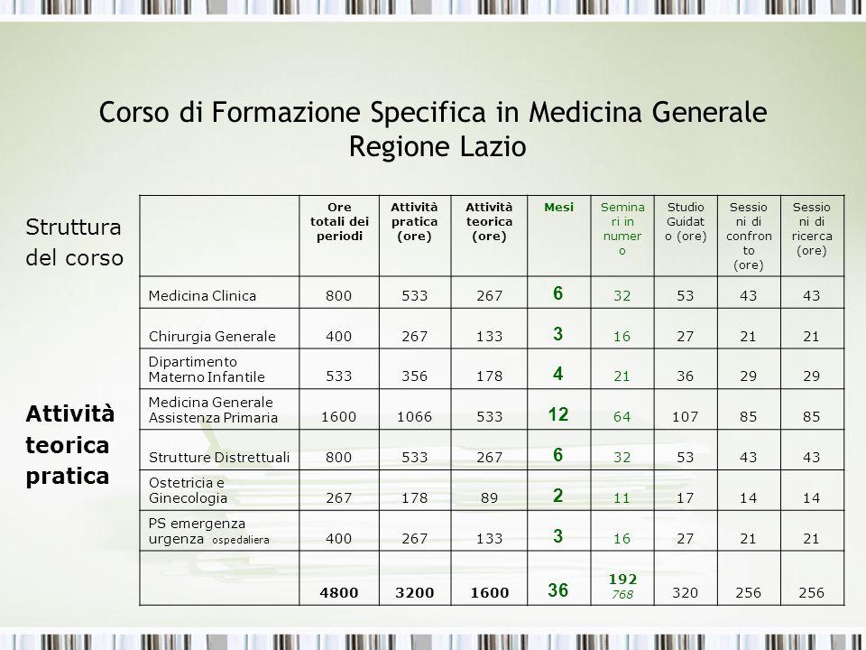 Corso di Formazione Specifica in Medicina Generale Regione Lazio Struttura del corso Attività teorica pratica Ore totali dei periodi Attività pratica