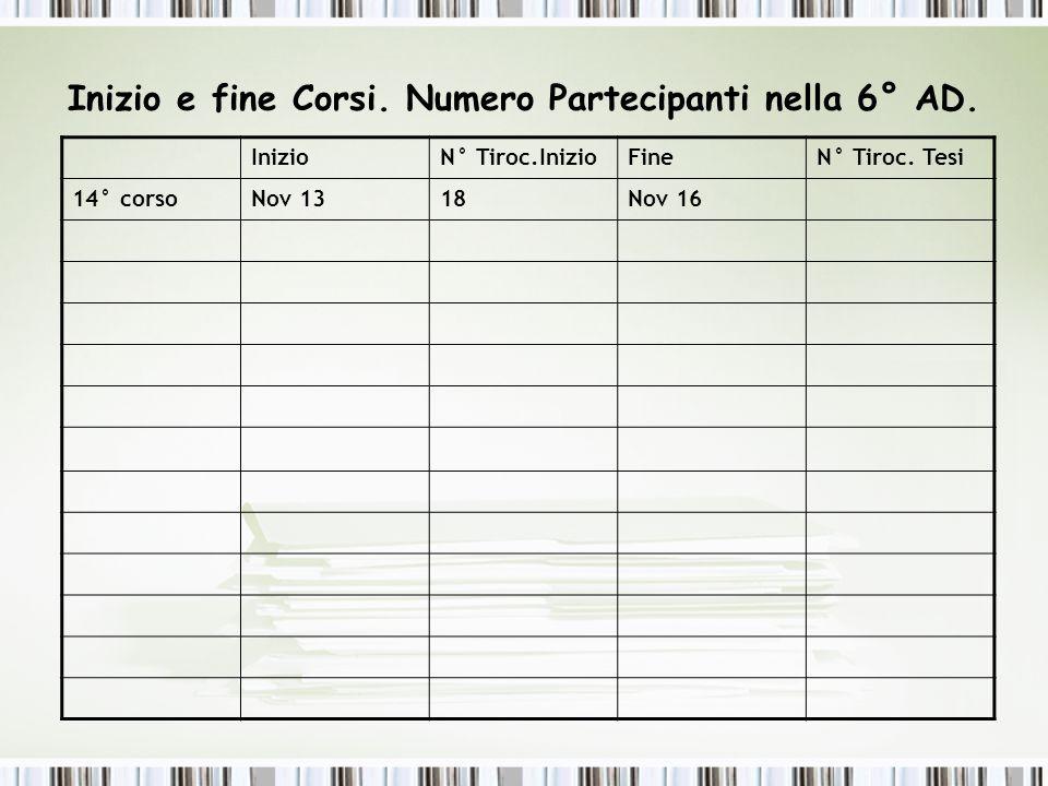 Inizio e fine Corsi. Numero Partecipanti nella 6° AD. InizioN° Tiroc.InizioFineN° Tiroc. Tesi 14° corsoNov 1318Nov 16