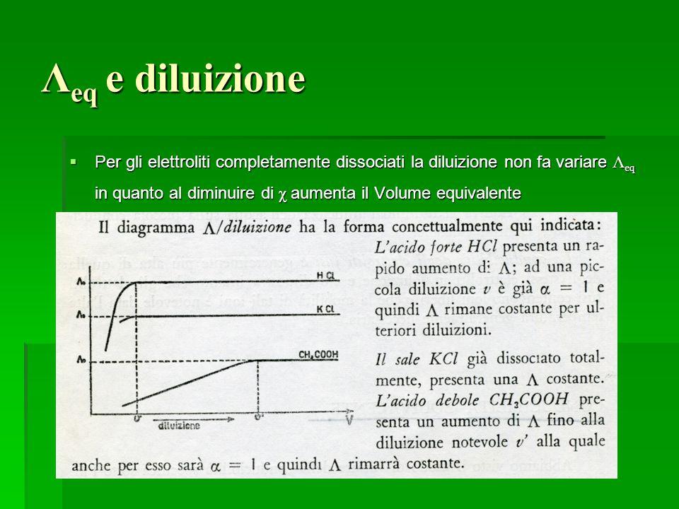 Λ eq e diluizione  Per gli elettroliti completamente dissociati la diluizione non fa variare Λ eq in quanto al diminuire di χ aumenta il Volume equiv