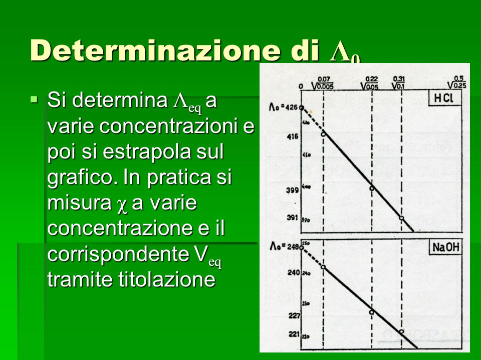 Determinazione di Λ 0  Si determina Λ eq a varie concentrazioni e poi si estrapola sul grafico. In pratica si misura χ a varie concentrazione e il co