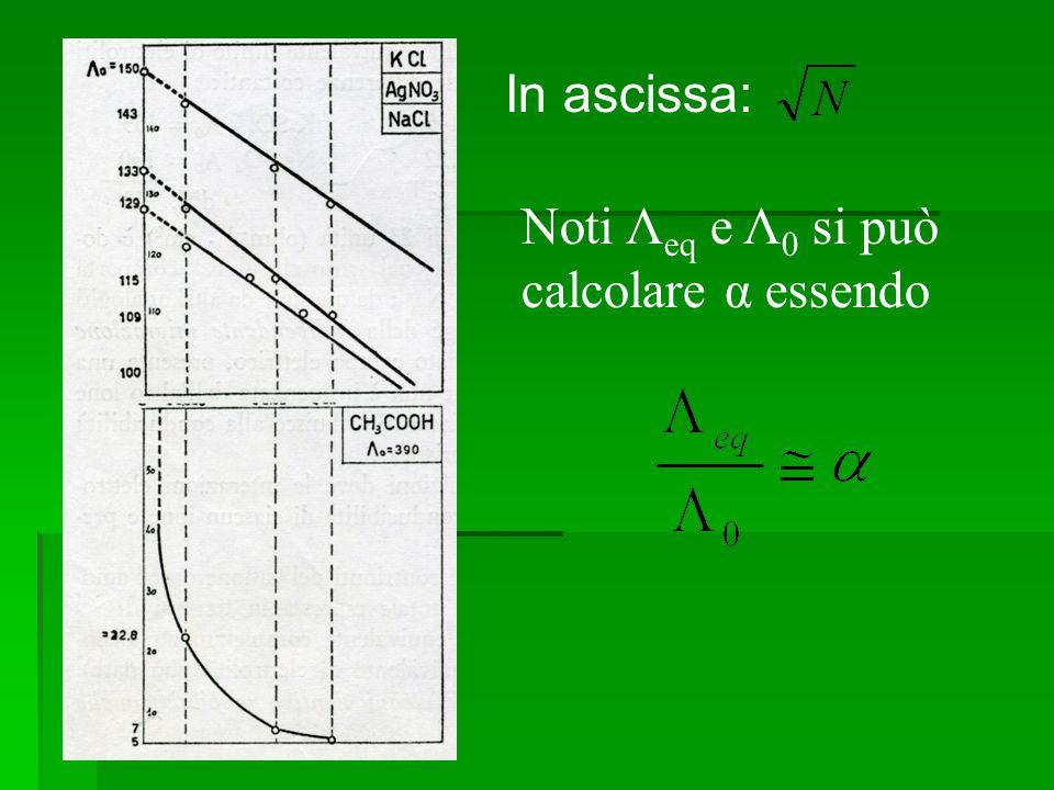  In ascissa In ascissa: Noti Λ eq e Λ 0 si può calcolare α essendo