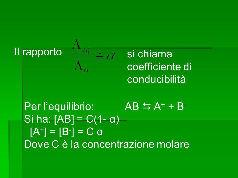Il rapporto si chiama coefficiente di conducibilità Per l'equilibrio: AB  A + + B - Si ha: [AB] = C(1- α) [A + ] = [B - ] = C α Dove C è la concentra