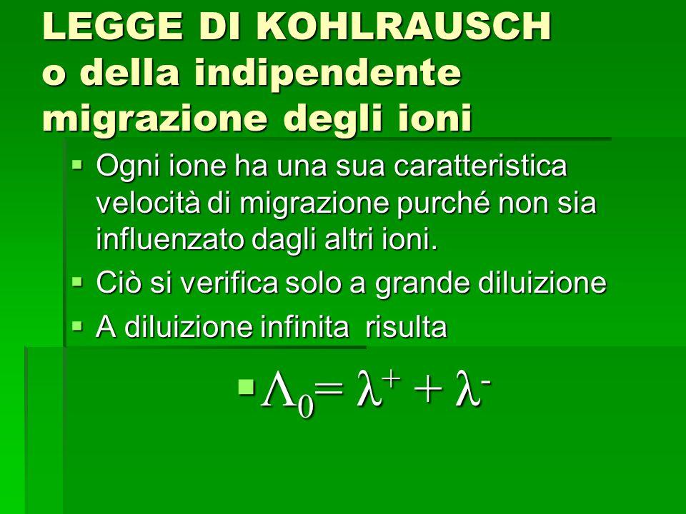 LEGGE DI KOHLRAUSCH o della indipendente migrazione degli ioni  Ogni ione ha una sua caratteristica velocità di migrazione purché non sia influenzato