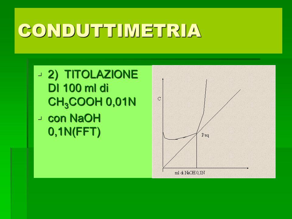 CONDUTTIMETRIA  2) TITOLAZIONE DI 100 ml di CH 3 COOH 0,01N  con NaOH 0,1N(FFT)
