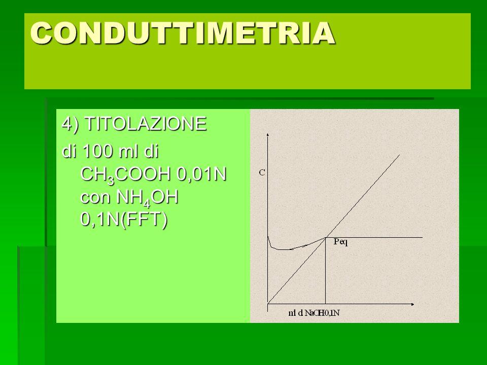 CONDUTTIMETRIA 4) TITOLAZIONE di 100 ml di CH 3 COOH 0,01N con NH 4 OH 0,1N(FFT)