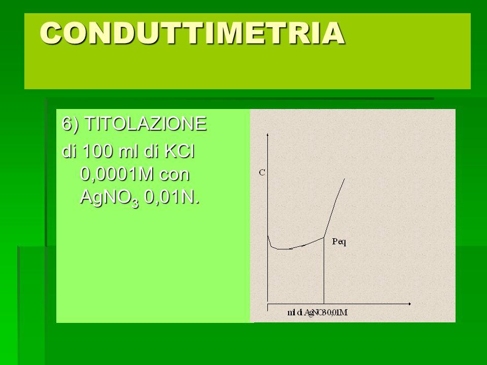 CONDUTTIMETRIA CONDUTTIMETRIA 6) TITOLAZIONE di 100 ml di KCl 0,0001M con AgNO 3 0,01N.