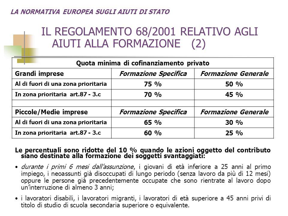 LA NORMATIVA EUROPEA SUGLI AIUTI DI STATO IL REGOLAMENTO 68/2001 RELATIVO AGLI AIUTI ALLA FORMAZIONE (2) Quota minima di cofinanziamento privato Grandi impreseFormazione SpecificaFormazione Generale Al di fuori di una zona prioritaria 75 %50 % In zona prioritaria art.87 - 3.c 70 %45 % Piccole/Medie impreseFormazione SpecificaFormazione Generale Al di fuori di una zona prioritaria 65 %30 % In zona prioritaria art.87 - 3.c 60 %25 % Le percentuali sono ridotte del 10 % quando le azioni oggetto del contributo siano destinate alla formazione dei soggetti svantaggiati: durante i primi 6 mesi dall'assunzione, i giovani di età inferiore a 25 anni al primo impiego, i neoassunti già disoccupati di lungo periodo (senza lavoro da più di 12 mesi) oppure le persone già precedentemente occupate che sono rientrate al lavoro dopo un'interruzione di almeno 3 anni; i lavoratori disabili, i lavoratori migranti, i lavoratori di età superiore a 45 anni privi di titolo di studio di scuola secondaria superiore o equivalente.