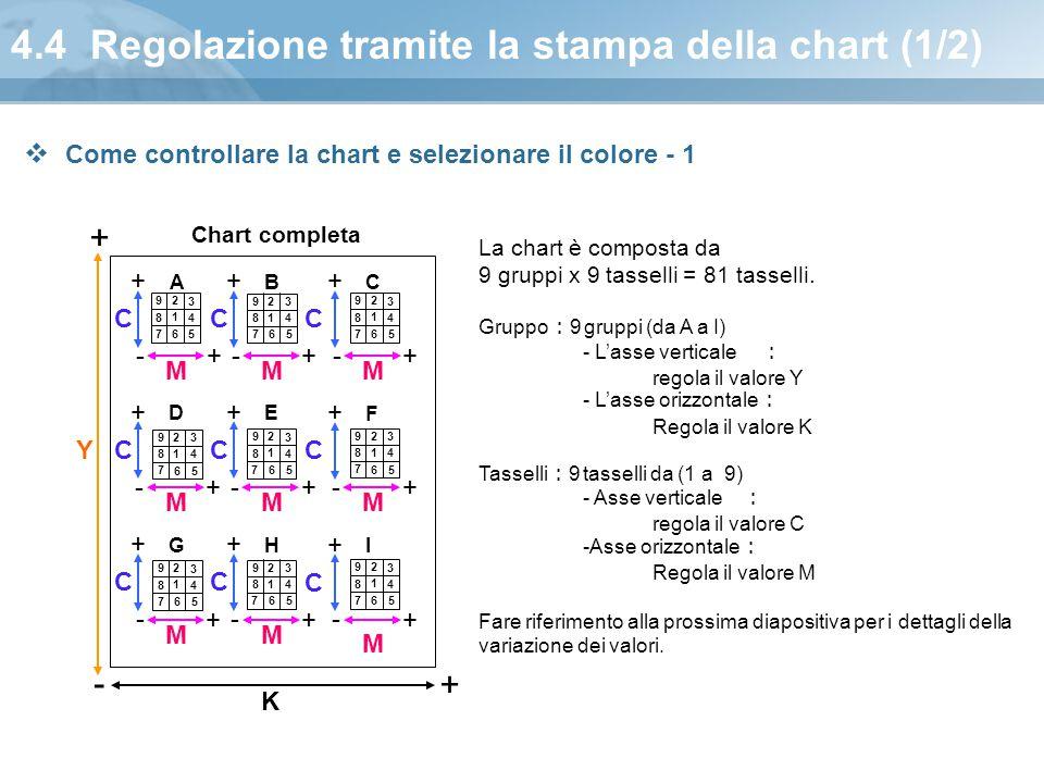 4.4 Regolazione tramite la stampa della chart (1/2) Chart completa K M A M C - + + B M C - + + C M C - + + D M C - + + E M C - + + F M C - + + G M C -