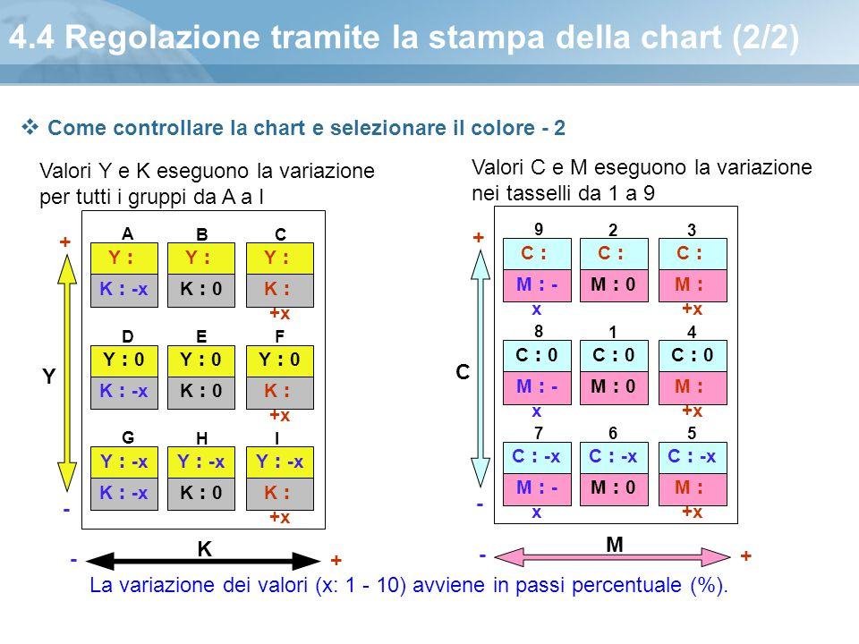 4.4 Regolazione tramite la stampa della chart (2/2) Valori Y e K eseguono la variazione per tutti i gruppi da A a I Y : +x K : +x Y : +x K:0K:0 K : -x
