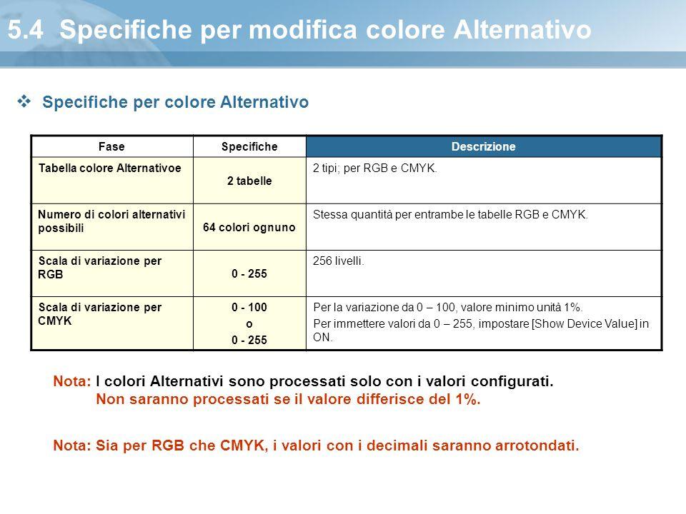 5.4 Specifiche per modifica colore Alternativo FaseSpecificheDescrizione Tabella colore Alternativoe 2 tabelle 2 tipi; per RGB e CMYK. Numero di color