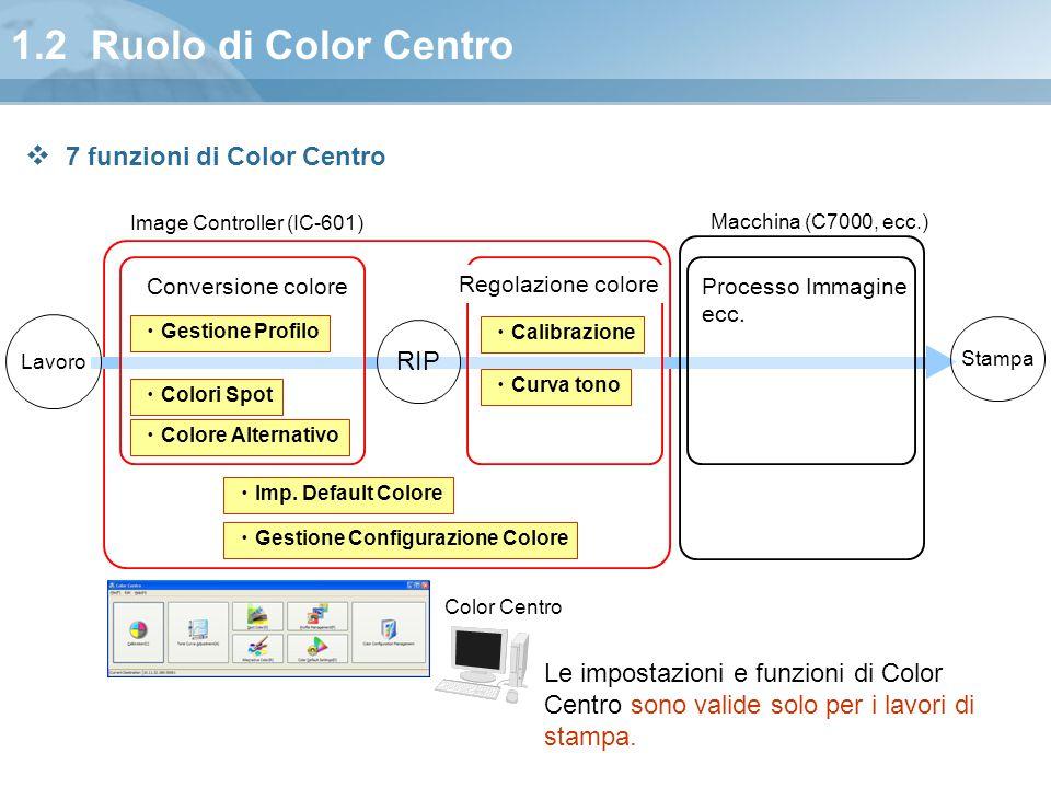 1.2 Ruolo di Color Centro RIP Lavoro Stampa Conversione colore Regolazione colore Image Controller (IC-601) Macchina (C7000, ecc.) Processo Immagine e