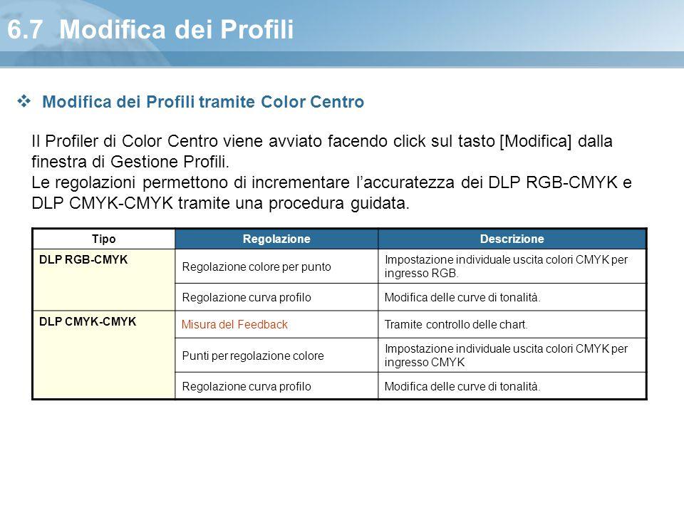 6.7 Modifica dei Profili Il Profiler di Color Centro viene avviato facendo click sul tasto [Modifica] dalla finestra di Gestione Profili. Le regolazio