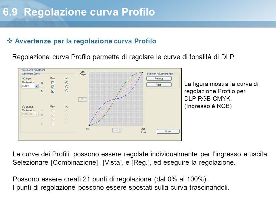 6.9 Regolazione curva Profilo Regolazione curva Profilo permette di regolare le curve di tonalità di DLP. La figura mostra la curva di regolazione Pro