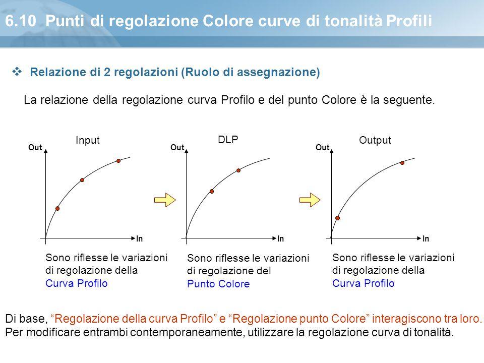 6.10 Punti di regolazione Colore curve di tonalità Profili La relazione della regolazione curva Profilo e del punto Colore è la seguente. InputOutput