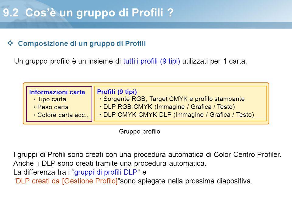 9.2 Cos'è un gruppo di Profili ? Un gruppo profilo è un insieme di tutti i profili (9 tipi) utilizzati per 1 carta. Informazioni carta ・ Tipo carta ・