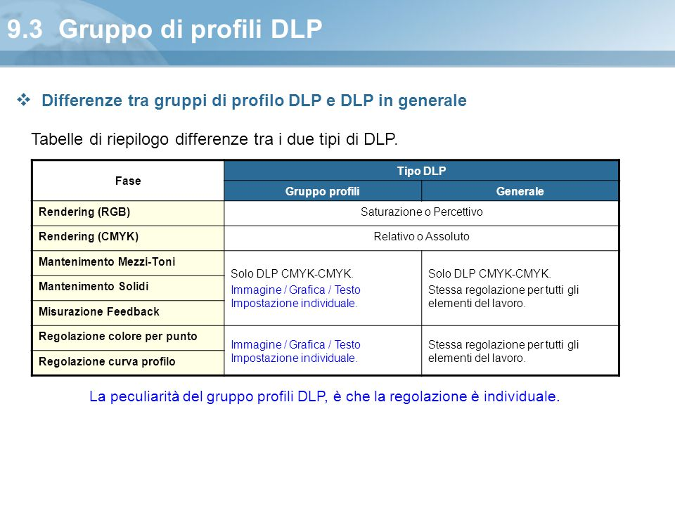9.3 Gruppo di profili DLP Fase Tipo DLP Gruppo profiliGenerale Rendering (RGB)Saturazione o Percettivo Rendering (CMYK)Relativo o Assoluto Manteniment
