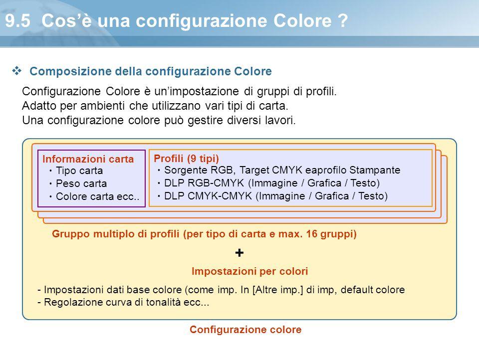 9.5 Cos'è una configurazione Colore ? Configurazione Colore è un'impostazione di gruppi di profili. Adatto per ambienti che utilizzano vari tipi di ca