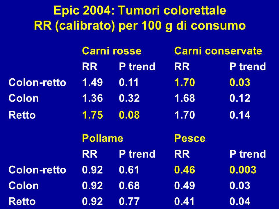 Carni rosseCarni conservate RRP trendRRP trend Colon-retto1.490.111.700.03 Colon1.360.321.680.12 Retto1.750.081.700.14 PollamePesce RRP trendRRP trend
