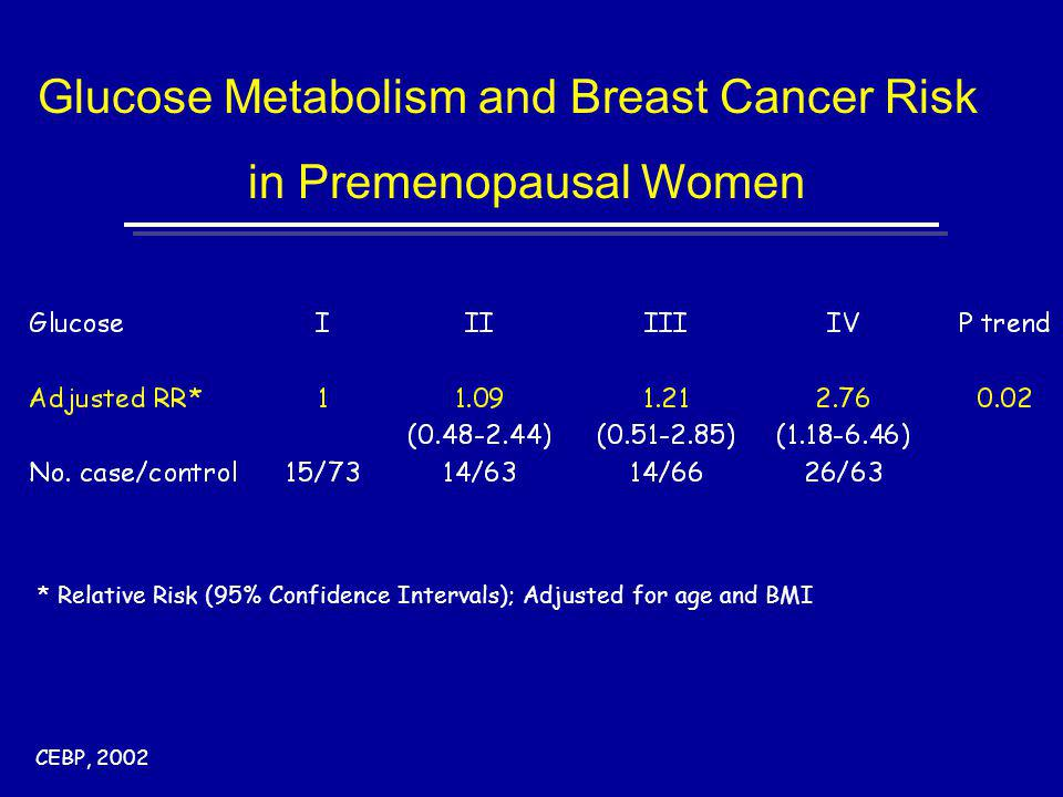 Glucose Metabolism and Breast Cancer Risk in Premenopausal Women * Relative Risk (95% Confidence Intervals); Adjusted for age and BMI CEBP, 2002