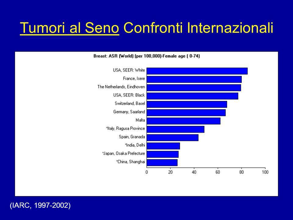 Tumori al Colon Confronti Nazionali Uomini IARC 1997-2002