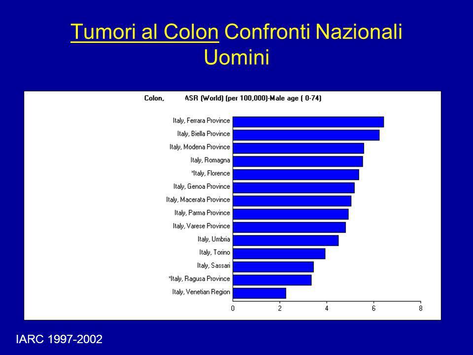 Incidenza Tumori al Colon Eta' Specifica - Uomini IARC, 1997-2002