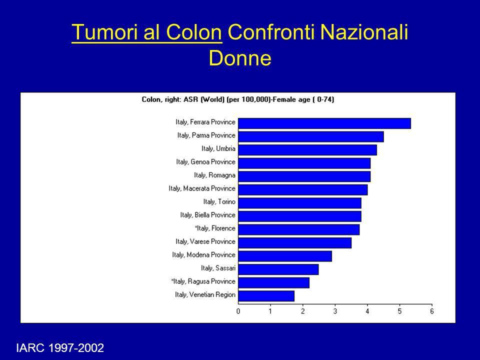 Incidenza di Tumori al Colon Eta' Specifica - Donne IARC, 1997-2002