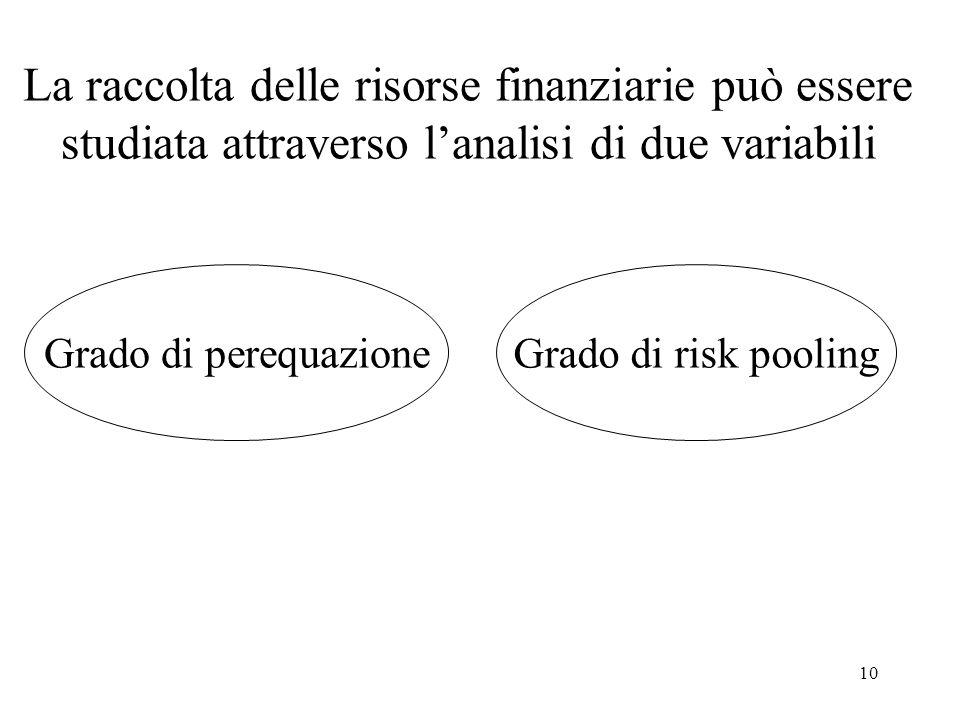 10 La raccolta delle risorse finanziarie può essere studiata attraverso l'analisi di due variabili Grado di perequazioneGrado di risk pooling