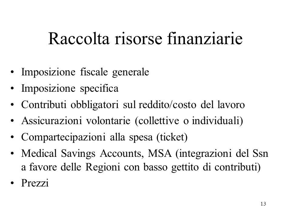13 Raccolta risorse finanziarie Imposizione fiscale generale Imposizione specifica Contributi obbligatori sul reddito/costo del lavoro Assicurazioni v