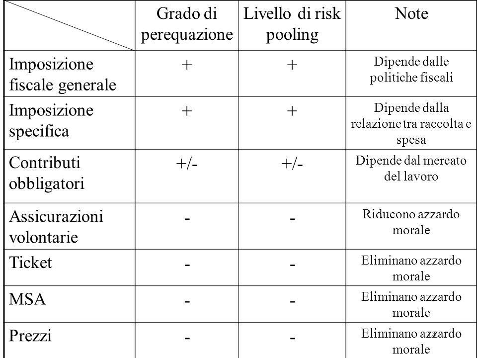 14 Grado di perequazione Livello di risk pooling Note Imposizione fiscale generale ++ Dipende dalle politiche fiscali Imposizione specifica ++ Dipende