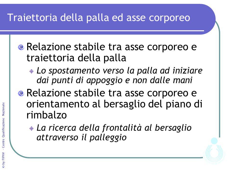 © by FIPAV - Centro Qualificazione Nazionale Traiettoria della palla ed asse corporeo Relazione stabile tra asse corporeo e traiettoria della palla Lo
