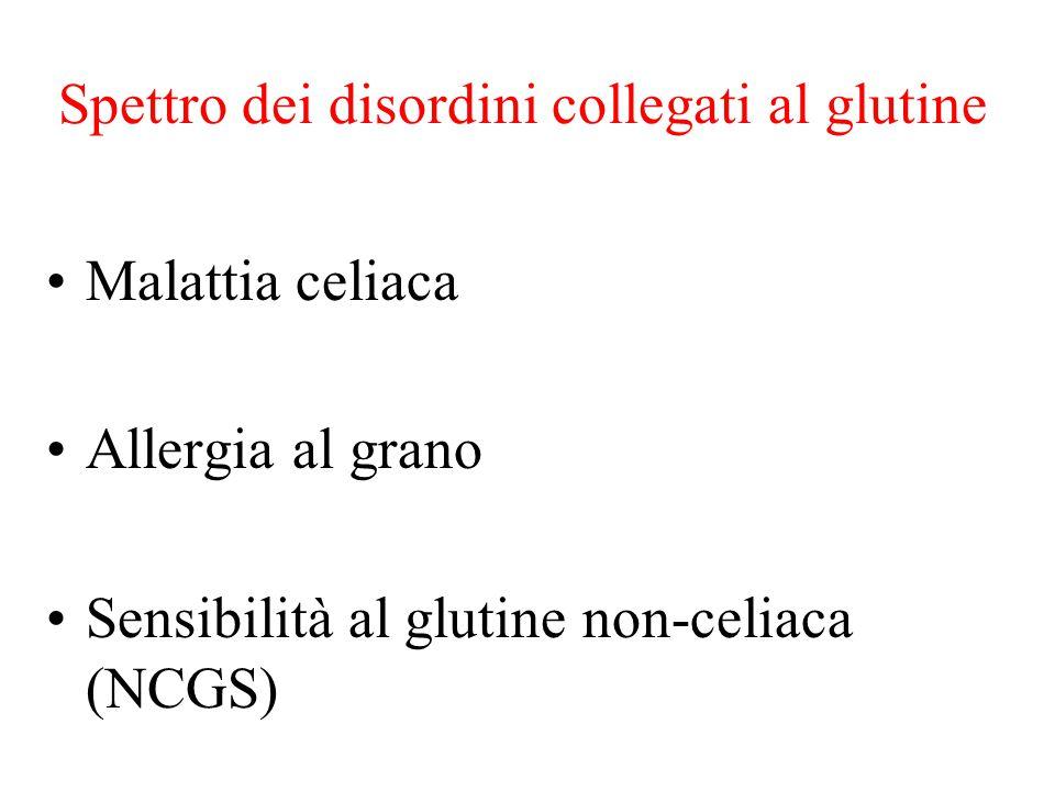 Spettro dei disordini collegati al glutine Malattia celiaca Allergia al grano Sensibilità al glutine non-celiaca (NCGS)