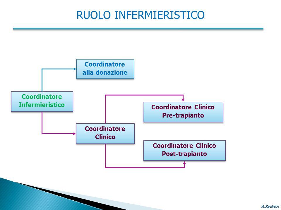 Coordinatore Clinico Pre-trapianto Coordinatore Clinico Pre-trapianto Coordinatore Clinico Post-trapianto Coordinatore Clinico Post-trapianto Coordina