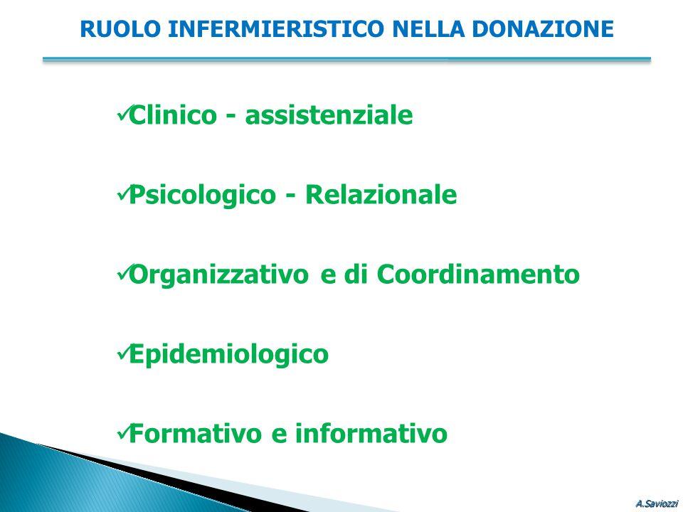 Clinico - assistenziale Psicologico - Relazionale Organizzativo e di Coordinamento Epidemiologico Formativo e informativo RUOLO INFERMIERISTICO NELLA