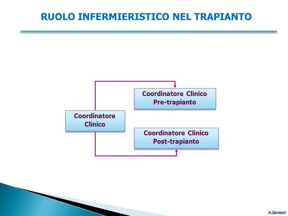 RUOLO INFERMIERISTICO NEL TRAPIANTO Coordinatore Clinico Pre-trapianto Coordinatore Clinico Pre-trapianto Coordinatore Clinico Post-trapianto Coordina